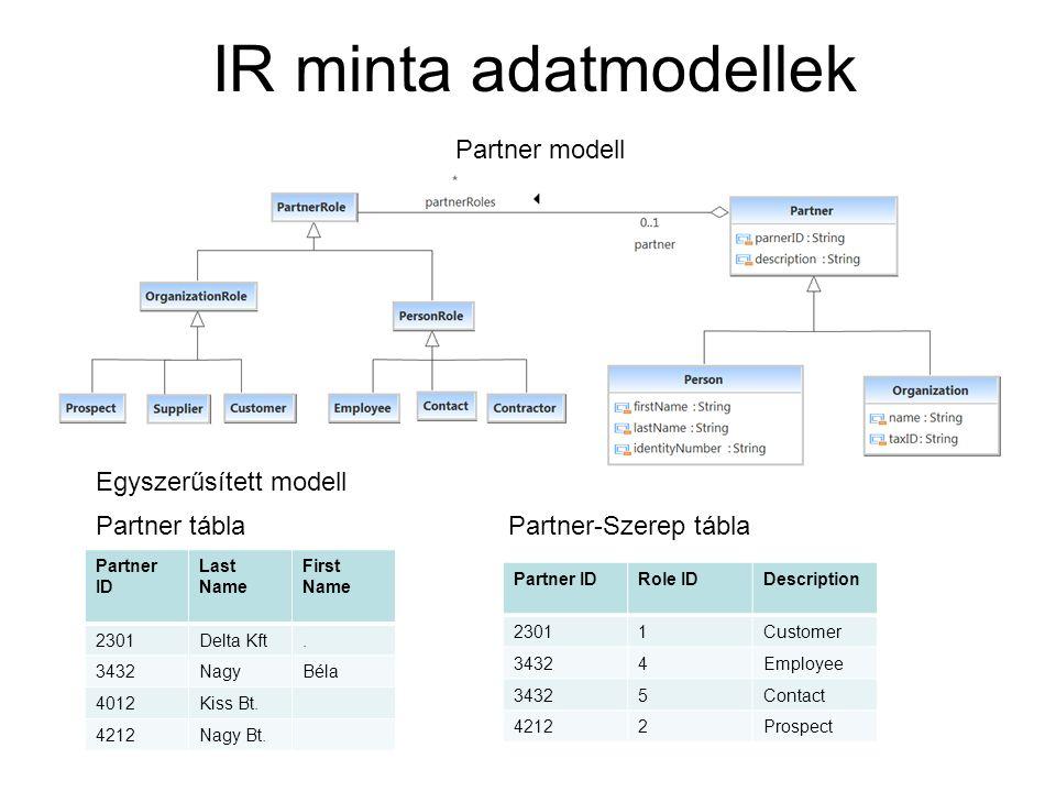 IR minta adatmodellek Partner modell Partner tábla Partner ID Last Name First Name 2301Delta Kft. 3432NagyBéla 4012Kiss Bt. 4212Nagy Bt. Partner IDRol