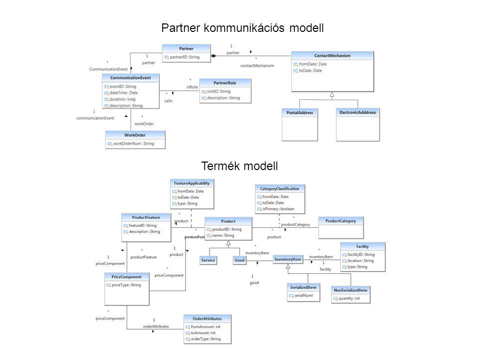 Partner kommunikációs modell Termék modell