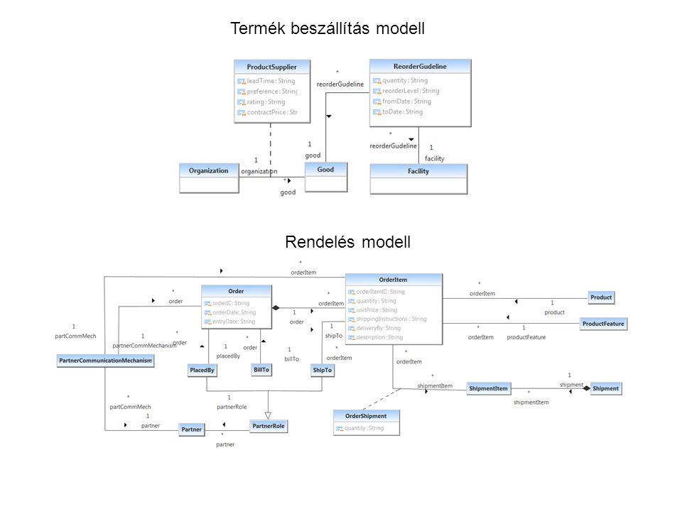 Termék beszállítás modell Rendelés modell