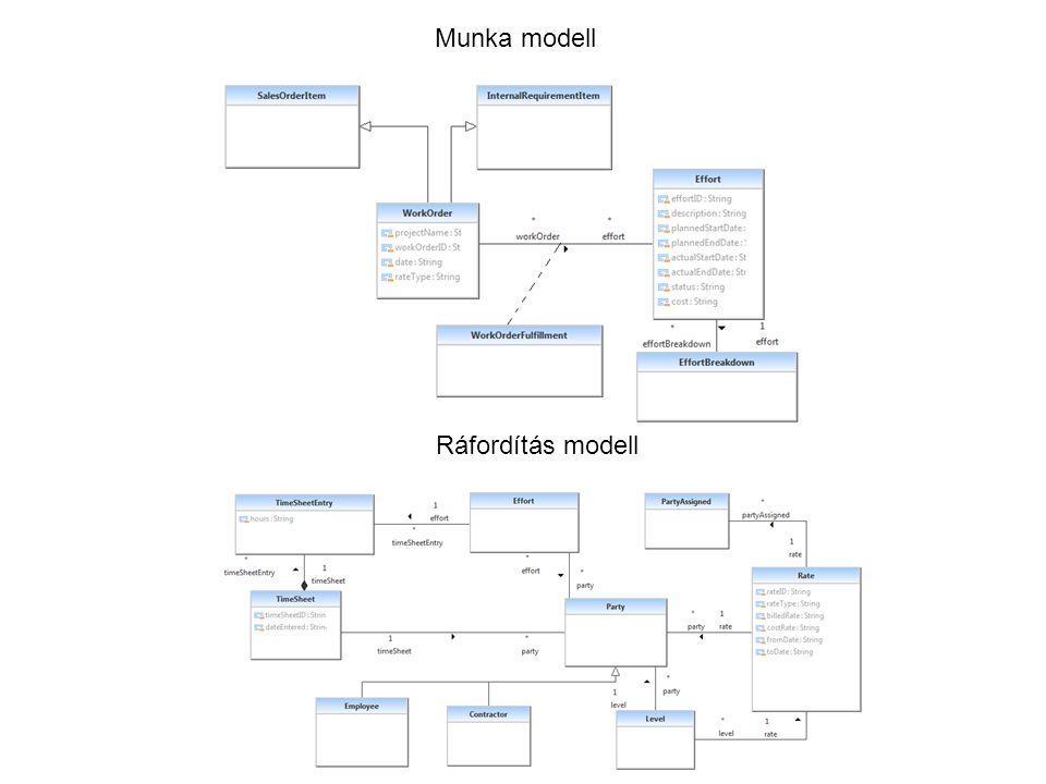 Munka modell Ráfordítás modell