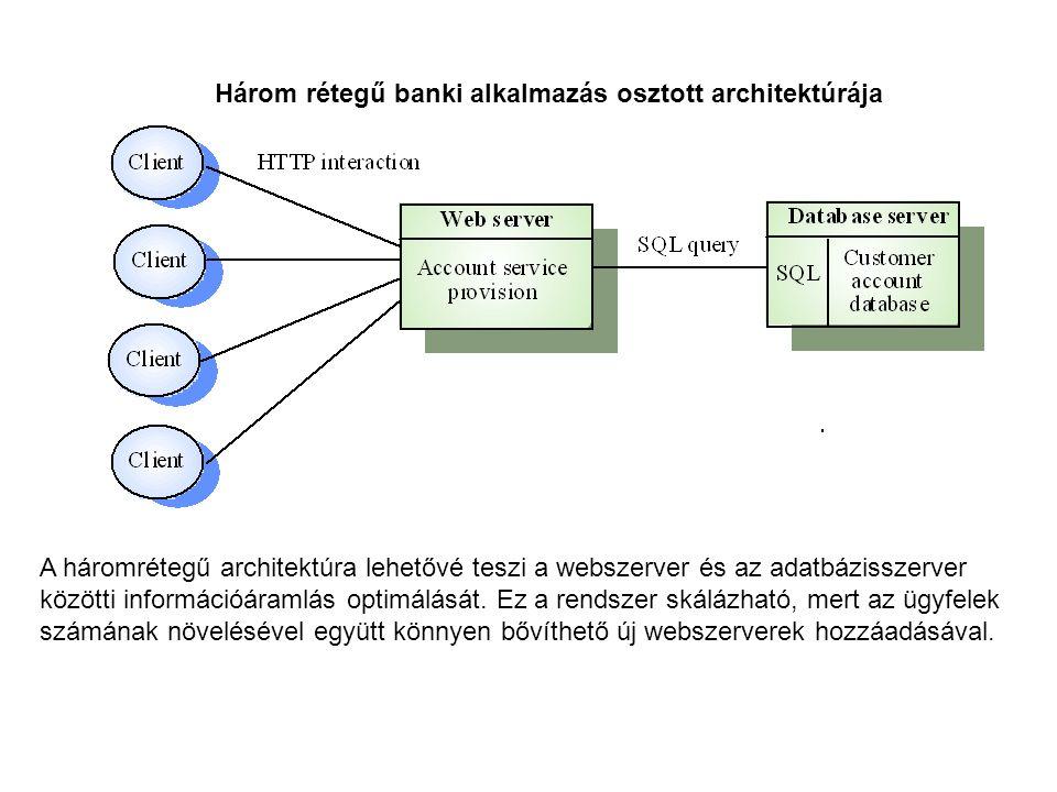 Három rétegű banki alkalmazás osztott architektúrája A háromrétegű architektúra lehetővé teszi a webszerver és az adatbázisszerver közötti információáramlás optimálását.