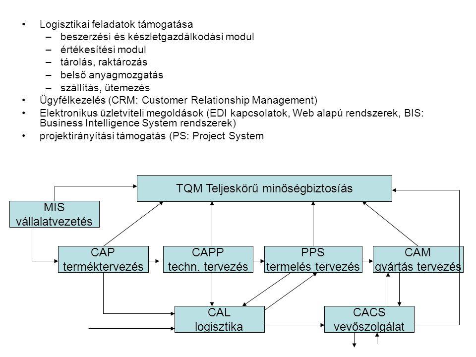 Logisztikai feladatok támogatása –beszerzési és készletgazdálkodási modul –értékesítési modul –tárolás, raktározás –belső anyagmozgatás –szállítás, üt