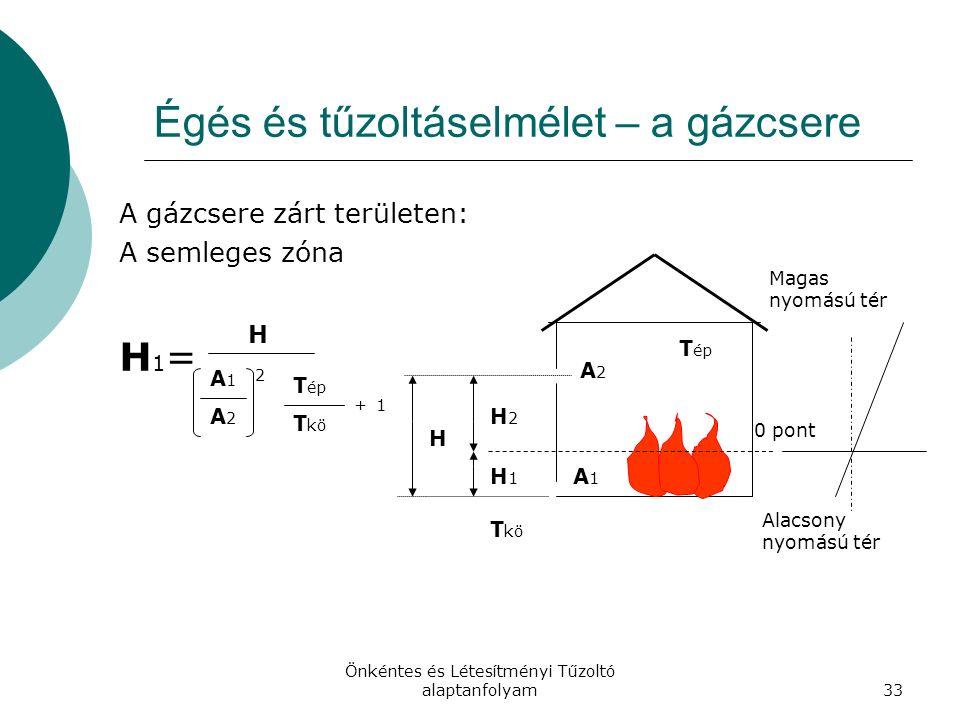 Önkéntes és Létesítményi Tűzoltó alaptanfolyam33 Égés és tűzoltáselmélet – a gázcsere A gázcsere zárt területen: A semleges zóna H 1 = Alacsony nyomású tér Magas nyomású tér 0 pont H1H1 H2H2 H A2A2 A1A1 T ép T kö H A1A1 A2A2 2 T ép T kö +1