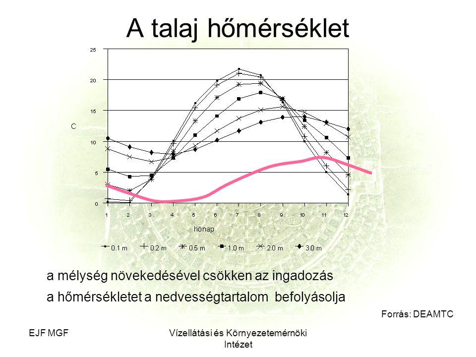 EJF MGFVízellátási és Környezetemérnöki Intézet A talaj hőmérséklet Forrás: DEAMTC a mélység növekedésével csökken az ingadozás a hőmérsékletet a nedvességtartalom befolyásolja