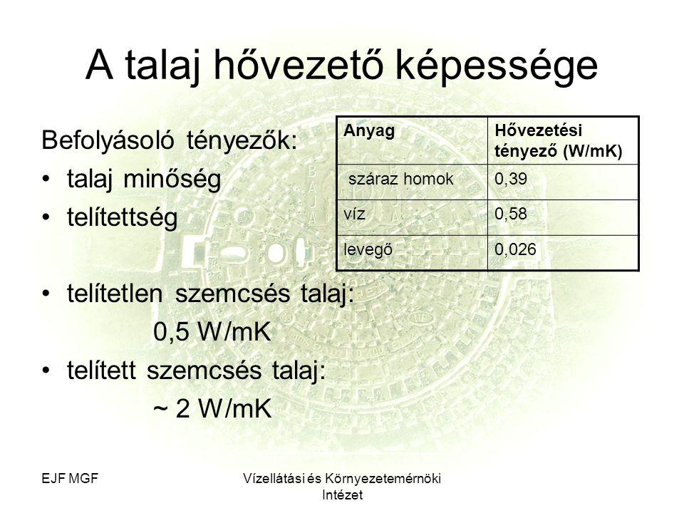 EJF MGFVízellátási és Környezetemérnöki Intézet A talaj hővezető képessége Befolyásoló tényezők: talaj minőség telítettség telítetlen szemcsés talaj: 0,5 W/mK telített szemcsés talaj: ~ 2 W/mK AnyagHővezetési tényező (W/mK) száraz homok0,39 víz0,58 levegő0,026