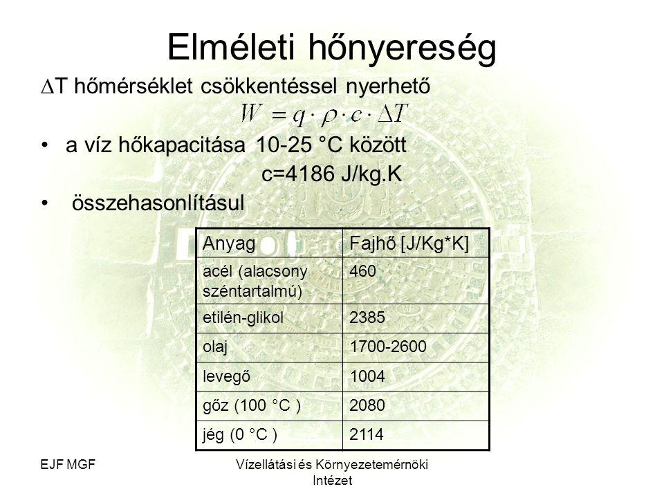 EJF MGFVízellátási és Környezetemérnöki Intézet Elméleti hőnyereség ∆T hőmérséklet csökkentéssel nyerhető a víz hőkapacitása 10-25 °C között c=4186 J/kg.K összehasonlításul AnyagFajhő [J/Kg*K] acél (alacsony széntartalmú) 460 etilén-glikol2385 olaj1700-2600 levegő1004 gőz (100 °C )2080 jég (0 °C )2114