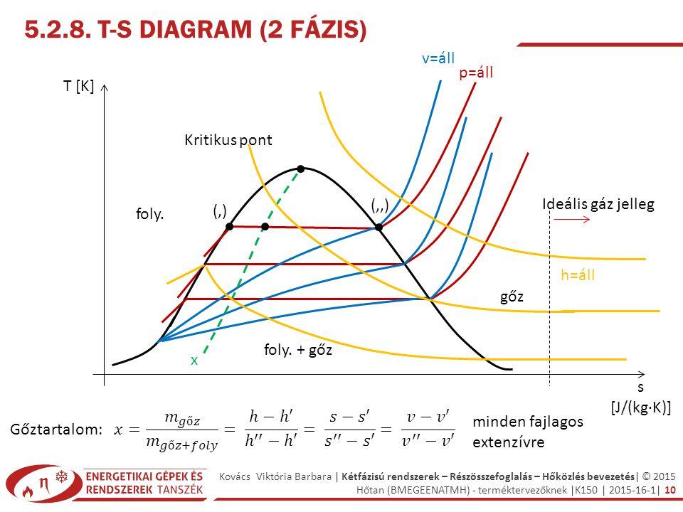 Kovács Viktória Barbara | Kétfázisú rendszerek – Részösszefoglalás – Hőközlés bevezetés| © 2015 Hőtan (BMEGEENATMH) - terméktervezőknek |K150 | 2015-16-1| 10 5.2.8.