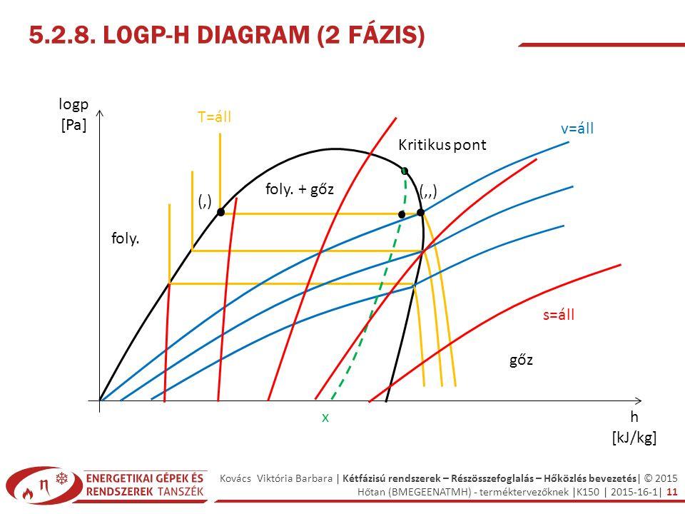 Kovács Viktória Barbara | Kétfázisú rendszerek – Részösszefoglalás – Hőközlés bevezetés| © 2015 Hőtan (BMEGEENATMH) - terméktervezőknek |K150 | 2015-16-1| 11 h [kJ/kg] logp [Pa] T=áll Kritikus pont v=áll x s=áll 5.2.8.
