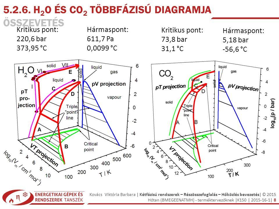 Kovács Viktória Barbara | Kétfázisú rendszerek – Részösszefoglalás – Hőközlés bevezetés| © 2015 Hőtan (BMEGEENATMH) - terméktervezőknek |K150 | 2015-16-1| 8 Hármaspont: 5,18 bar -56,6 °C Kritikus pont: 220,6 bar 373,95 °C Hármaspont: 611,7 Pa 0,0099 °C Kritikus pont: 73,8 bar 31,1 °C 5.2.6.