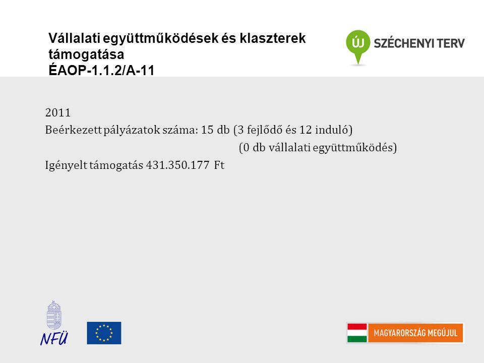 Vállalati együttműködések és klaszterek támogatása ÉAOP-1.1.2/A-11 2011 Beérkezett pályázatok száma: 15 db (3 fejlődő és 12 induló) (0 db vállalati eg