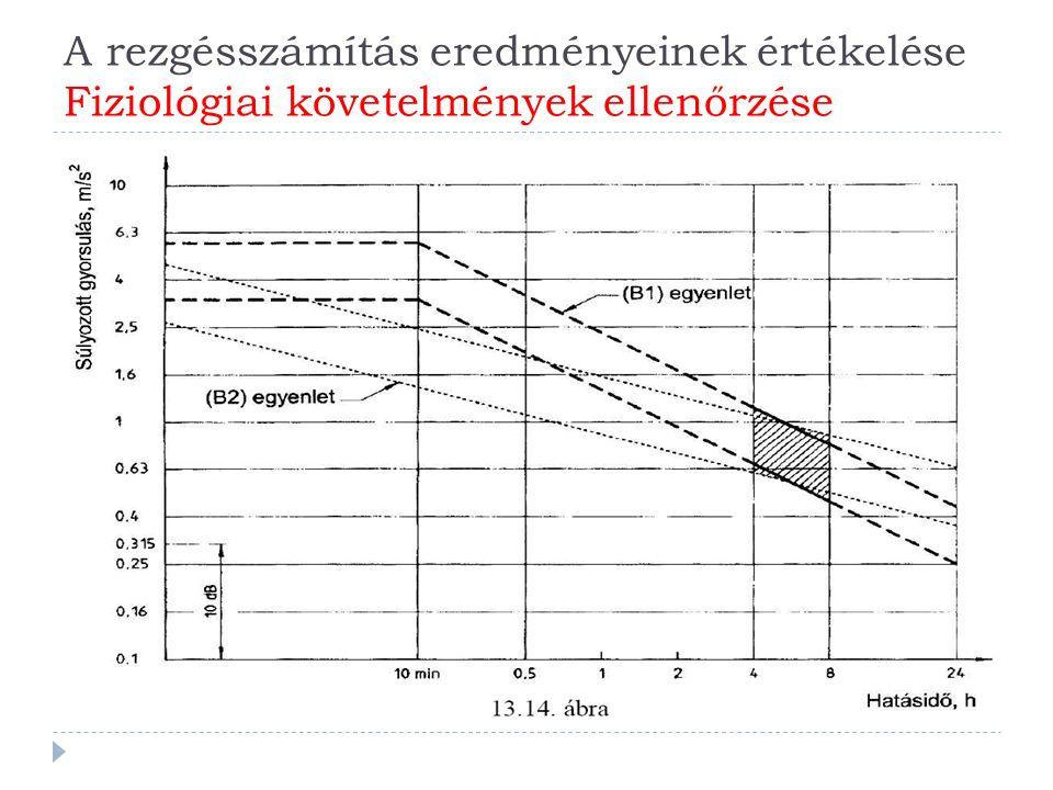 A rezgésszámítás eredményeinek értékelése Fiziológiai követelmények ellenőrzése  Az emberi szervezet a különböző erősségű rezgésekre különbözőképpen reagál.