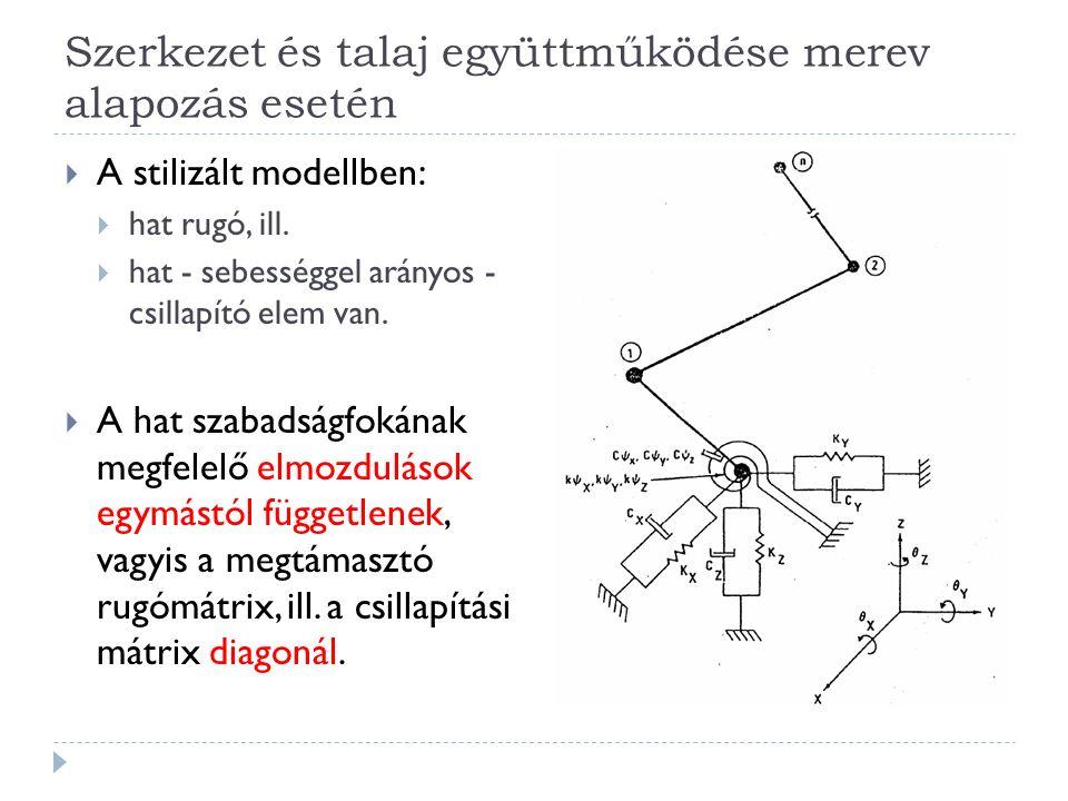 Szerkezet és talaj együttműködése merev alapozás esetén  A stilizált modellben:  hat rugó, ill.