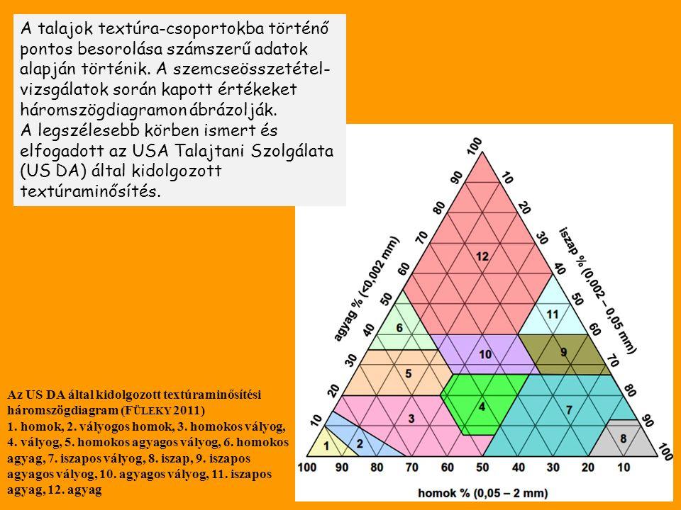 A talajok textúra-csoportokba történő pontos besorolása számszerű adatok alapján történik.