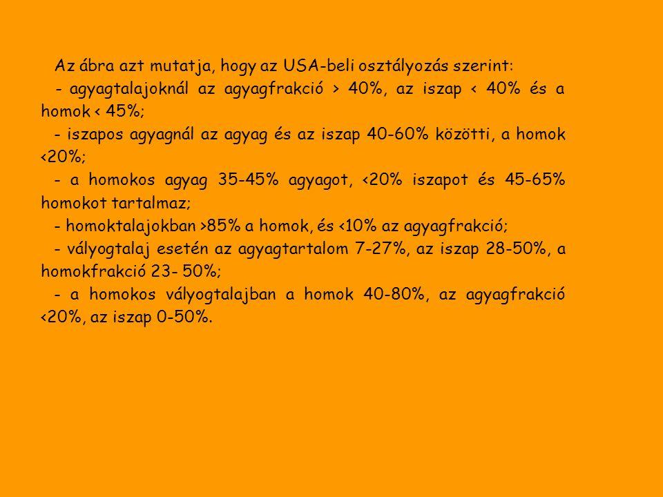 Az ábra azt mutatja, hogy az USA-beli osztályozás szerint: - agyagtalajoknál az agyagfrakció > 40%, az iszap < 40% és a homok < 45%; - iszapos agyagnál az agyag és az iszap 40-60% közötti, a homok <20%; - a homokos agyag 35-45% agyagot, <20% iszapot és 45-65% homokot tartalmaz; - homoktalajokban >85% a homok, és <10% az agyagfrakció; - vályogtalaj esetén az agyagtartalom 7-27%, az iszap 28-50%, a homokfrakció 23- 50%; - a homokos vályogtalajban a homok 40-80%, az agyagfrakció <20%, az iszap 0-50%.
