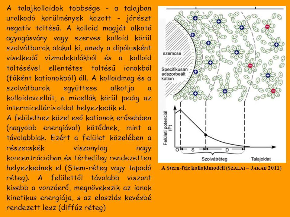 A talajkolloidok többsége - a talajban uralkodó körülmények között - jórészt negatív töltésű.