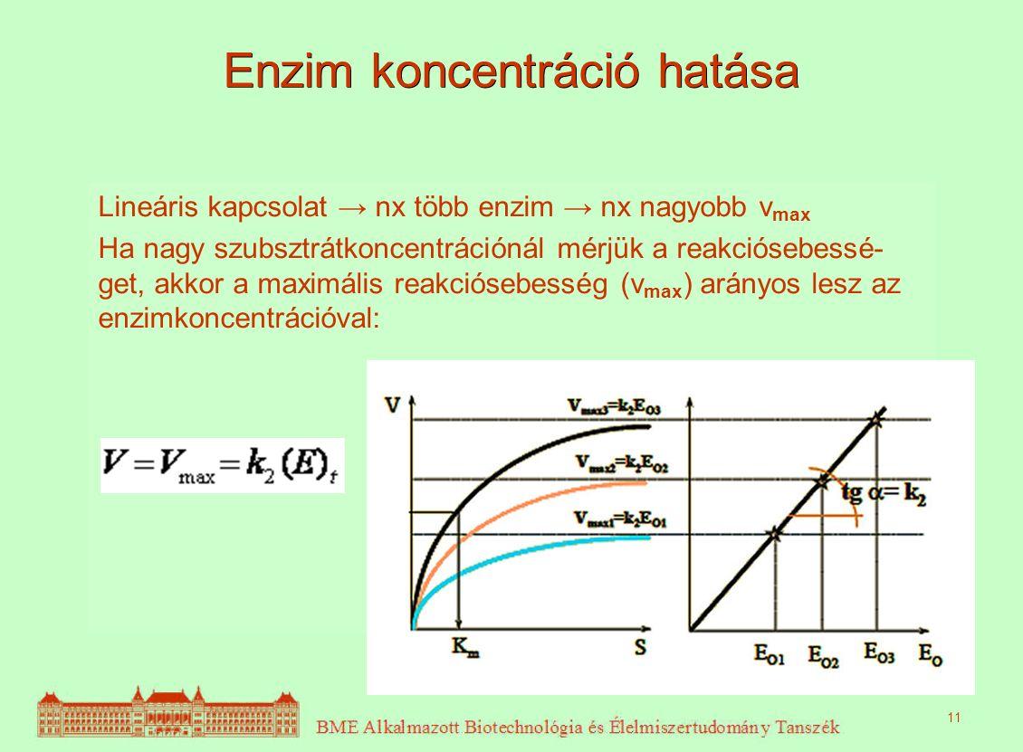 Enzim koncentráció hatása Lineáris kapcsolat → nx több enzim → nx nagyobb v max Ha nagy szubsztrátkoncentrációnál mérjük a reakciósebessé- get, akkor a maximális reakciósebesség (v max ) arányos lesz az enzimkoncentrációval: 11