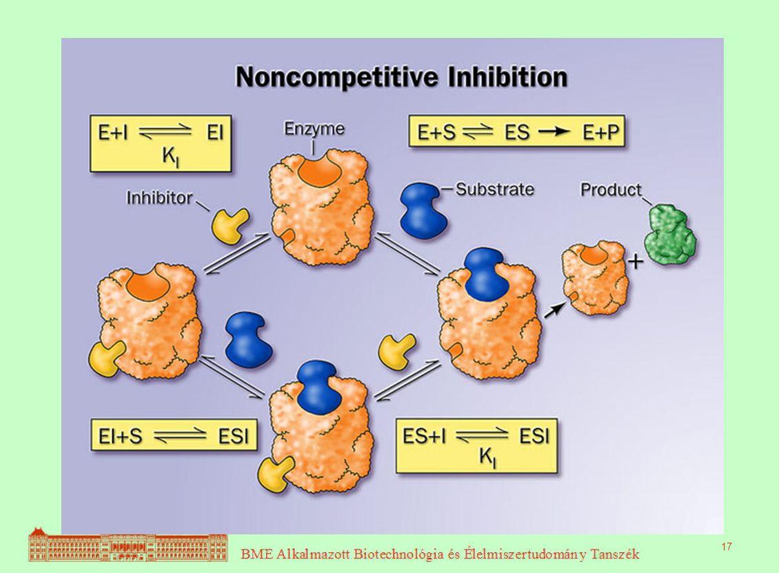 Nem-kompetitív inhibíció 17