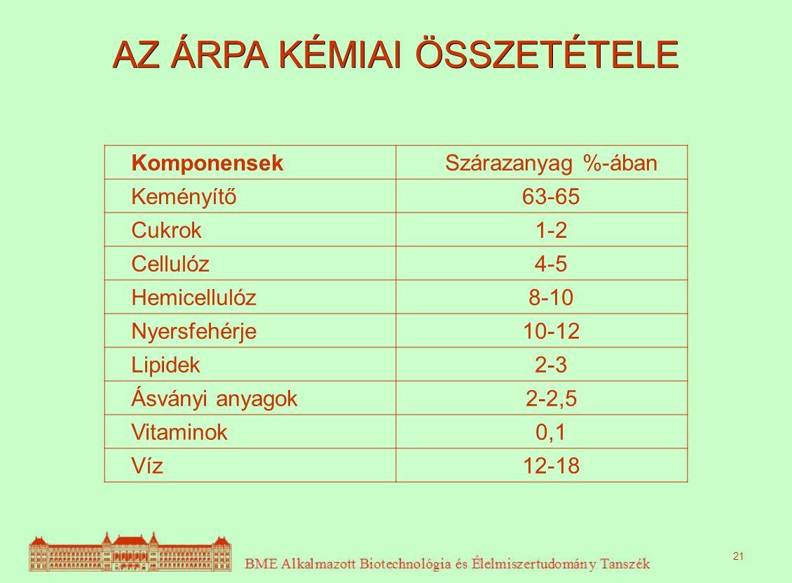 AZ ÁRPA KÉMIAI ÖSSZETÉTELE 21 KomponensekSzárazanyag %-ában Keményítő63-65 Cukrok1-2 Cellulóz4-5 Hemicellulóz8-10 Nyersfehérje10-12 Lipidek2-3 Ásványi anyagok2-2,5 Vitaminok0,1 Víz12-18