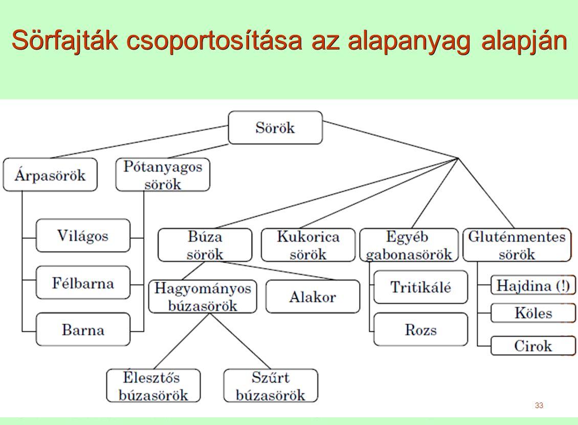 Sörfajták csoportosítása az alapanyag alapján 33
