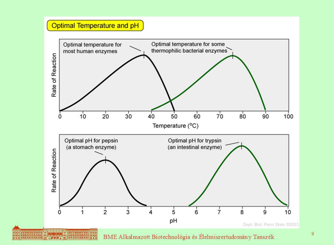 A hőmérséklet hatása 9