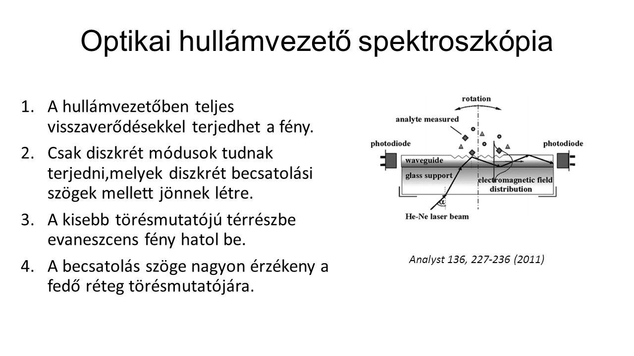 Optikai hullámvezető spektroszkópia 1.A hullámvezetőben teljes visszaverődésekkel terjedhet a fény.