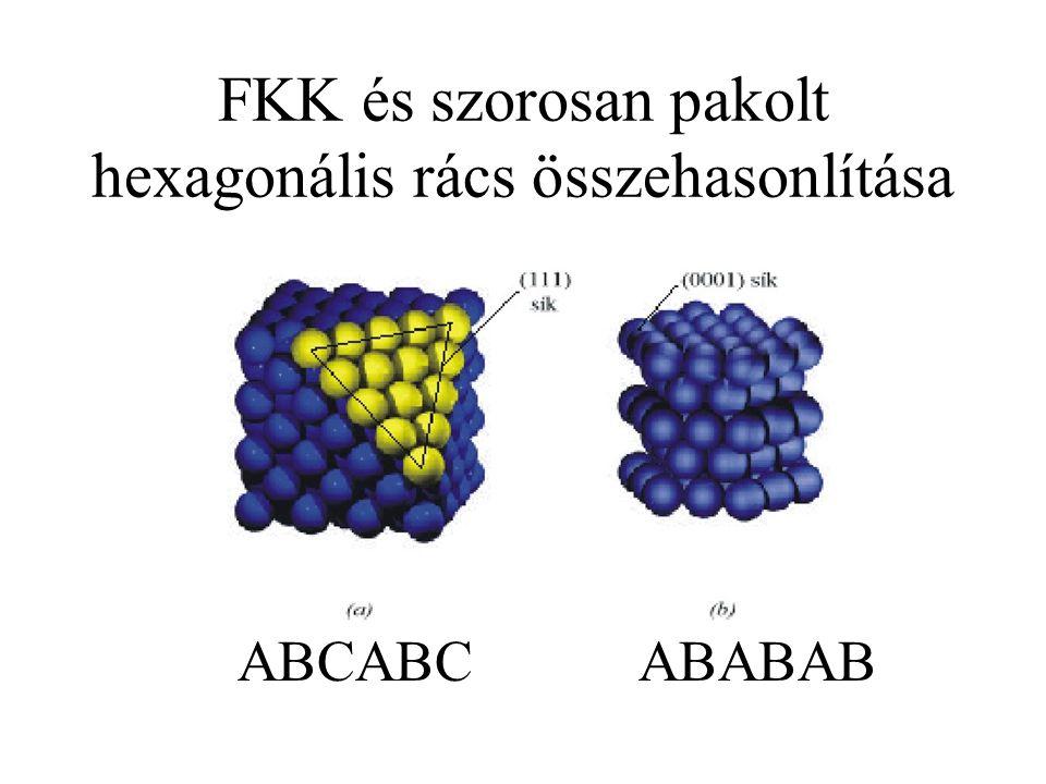 FKK és szorosan pakolt hexagonális rács összehasonlítása ABCABCABABAB