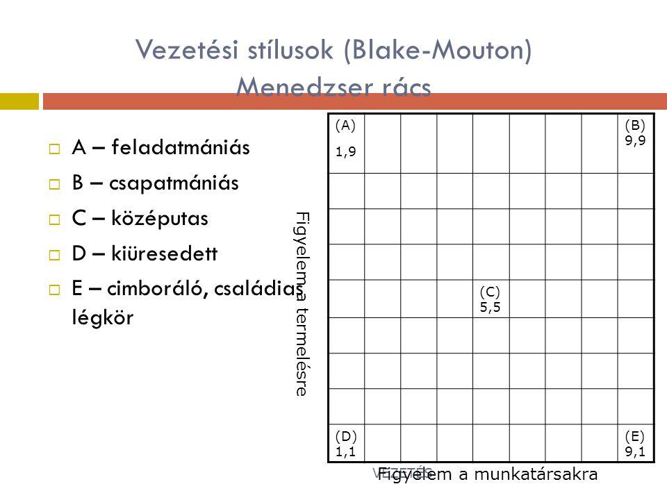Vezetési stílusok (Blake-Mouton) Menedzser rács  A – feladatmániás  B – csapatmániás  C – középutas  D – kiüresedett  E – cimboráló, családias légkör (A) 1,9 (B) 9,9 (C) 5,5 (D) 1,1 (E) 9,1 VEZETÉS19 Figyelem a munkatársakra Figyelem a termelésre