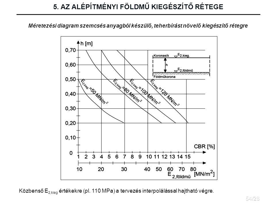 Méretezési diagram szemcsés anyagból készülő, teherbírást növelő kiegészítő rétegre 5.