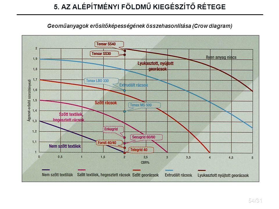 5. AZ ALÉPÍTMÉNYI FÖLDMŰ KIEGÉSZÍTŐ RÉTEGE Geoműanyagok erősítőképességének összehasonlítása (Crow diagram) 54/31