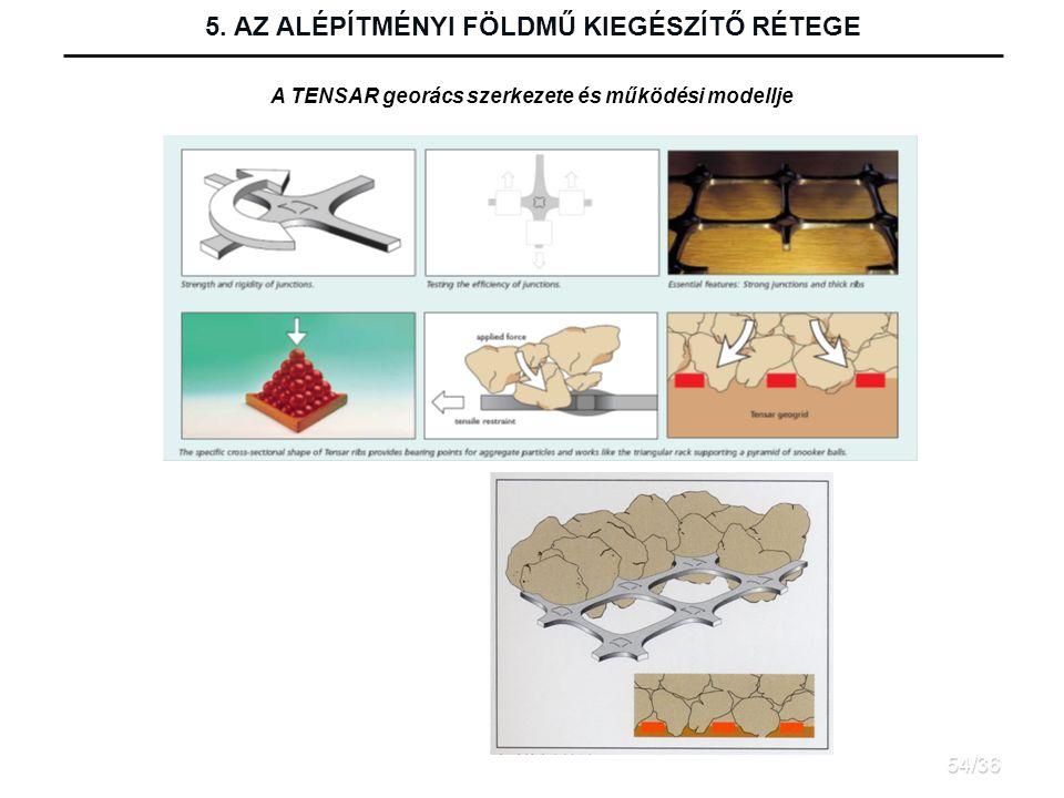A TENSAR georács szerkezete és működési modellje 5. AZ ALÉPÍTMÉNYI FÖLDMŰ KIEGÉSZÍTŐ RÉTEGE 54/36