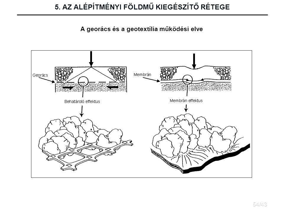 A georács és a geotextília működési elve 5. AZ ALÉPÍTMÉNYI FÖLDMŰ KIEGÉSZÍTŐ RÉTEGE 54/43