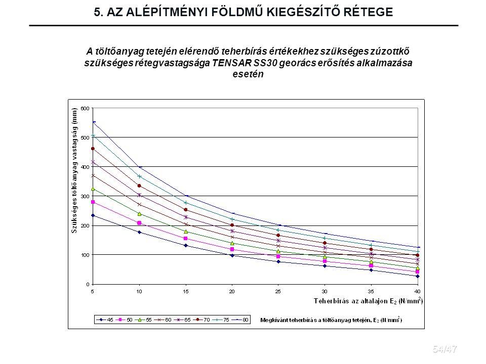 A töltőanyag tetején elérendő teherbírás értékekhez szükséges zúzottkő szükséges rétegvastagsága TENSAR SS30 georács erősítés alkalmazása esetén 5.
