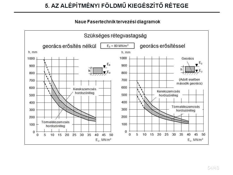 5. AZ ALÉPÍTMÉNYI FÖLDMŰ KIEGÉSZÍTŐ RÉTEGE Naue Fasertechnik tervezési diagramok 54/48