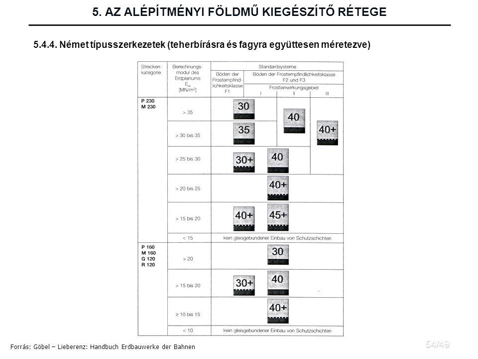 Forrás: Göbel – Lieberenz: Handbuch Erdbauwerke der Bahnen 5.4.4.