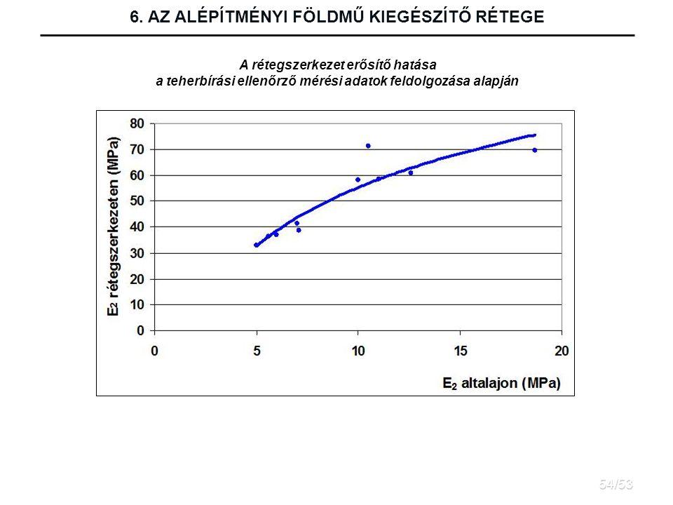 A rétegszerkezet erősítő hatása a teherbírási ellenőrző mérési adatok feldolgozása alapján 6.