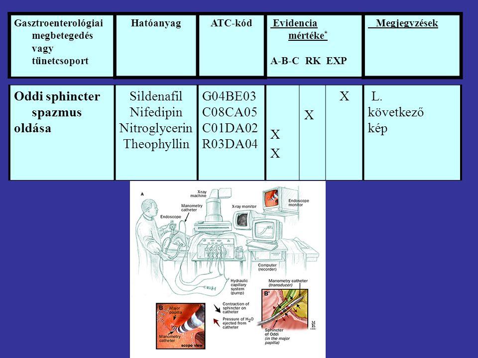 Oddi sphincter spazmus oldása Sildenafil Nifedipin Nitroglycerin Theophyllin G04BE03 C08CA05 C01DA02 R03DA04 XXXX X X L.