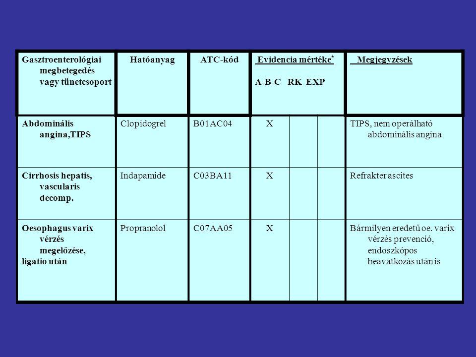Gasztroenterológiai megbetegedés vagy tünetcsoport HatóanyagATC-kód Evidencia mértéke * A-B-C RK EXP Megjegyzések Fekélyvérzés akut ellátása Vérzéscsillapító beavatkozások előtt és után PPI-csoportA02BC…X80 mg bolus után 8 mg/kg iv.