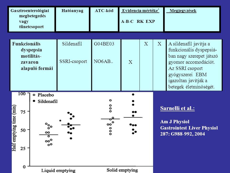 Gasztroenterológiai megbetegedés vagy tünetcsoport HatóanyagATC-kód Evidencia mértéke * A-B-C RK EXP Megjegyzések Funkcionális dyspepsia motilitás- zavaron alapuló formái Sildenafil SSRI-csoport G04BE03 NO6AB..