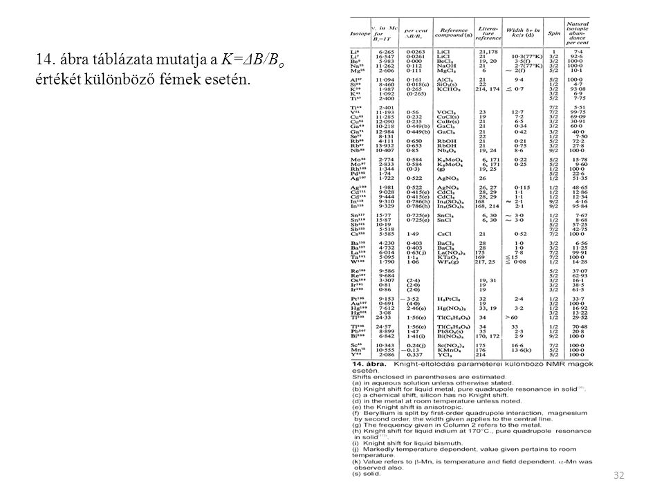 32 14. ábra táblázata mutatja a K=ΔB/B o értékét különböző fémek esetén.