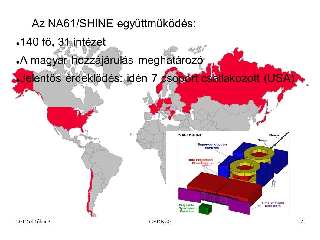2012 október 3.CERN2012 Az NA61/SHINE együttműködés: 140 fő, 31 intézet A magyar hozzájárulás meghatározó Jelentős érdeklődés: idén 7 csoport csatlakozott (USA)