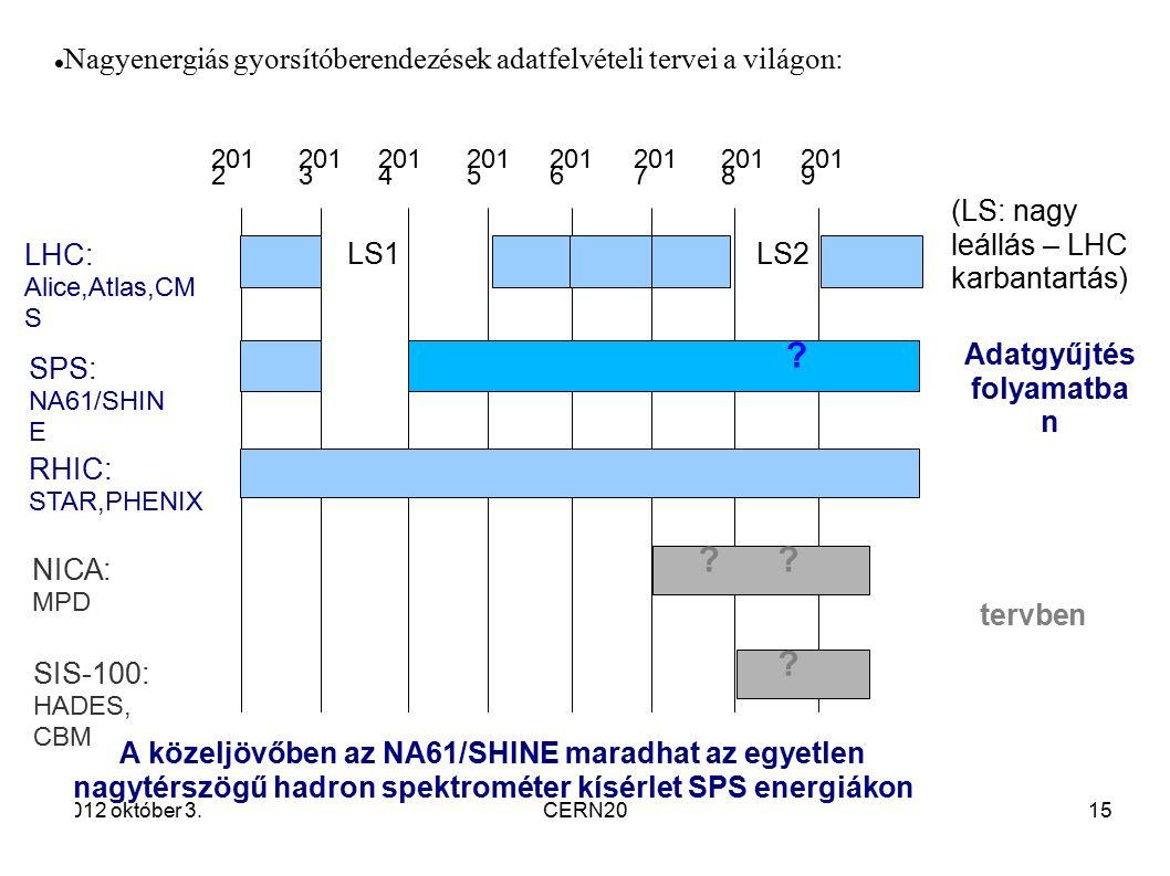1515 2012 október 3.CERN2015 A közeljövőben az NA61/SHINE maradhat az egyetlen nagytérszögű hadron spektrométer kísérlet SPS energiákon 201 2 201 3 LHC: Alice,Atlas,CM S 201 4 201 5 201 6 201 7 201 8 201 9 SPS: NA61/SHIN E RHIC: STAR,PHENIX SIS-100: HADES, CBM .