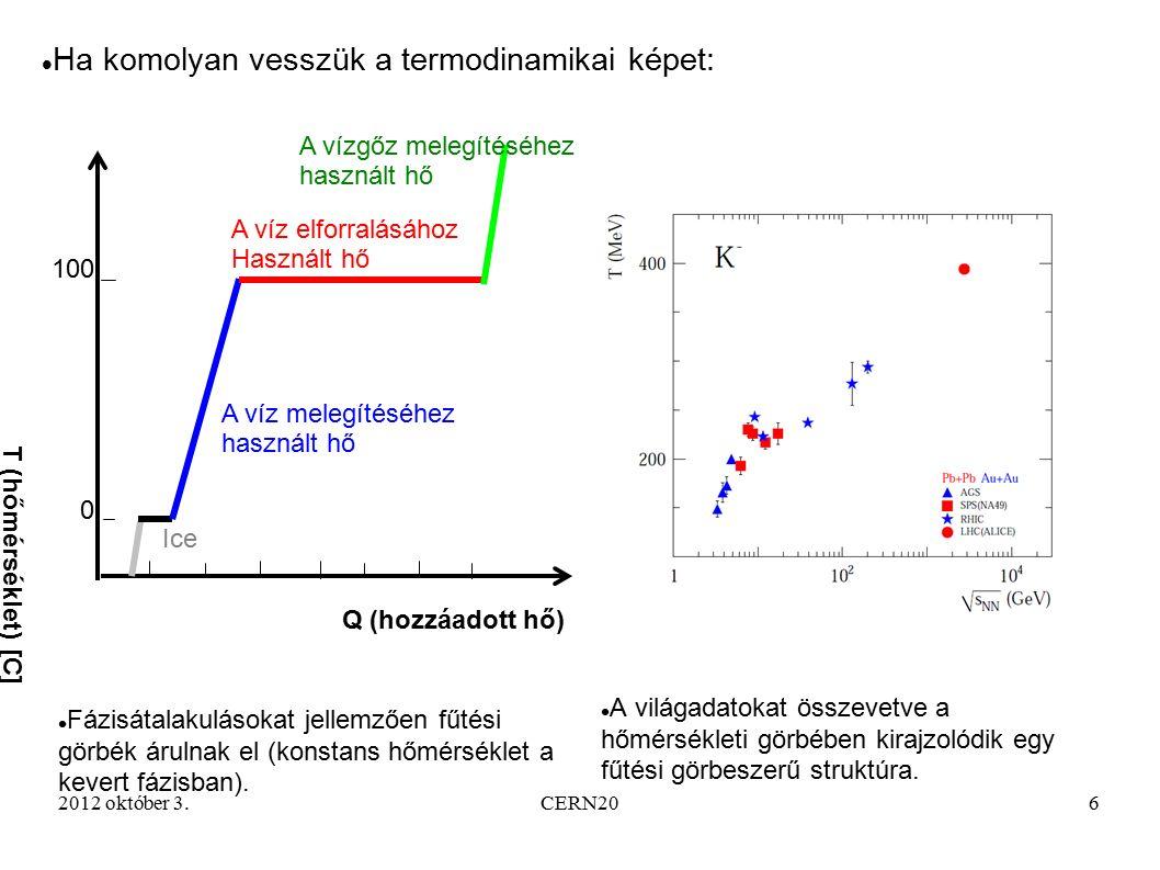 2012 október 3.CERN207 Az NA61/SHINE kísérlet és fizikai programja Az erős magyar részvétel mellett zajlott NA49 kísérlet adatai által mutatott fűtési görbe plató arra utalhat, hogy ezen a hőmérsékleten történik meg a fázisátalakulás.