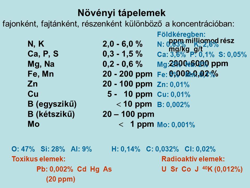 Növényi tápelemek fajonként, fajtánként, részenként különböző a koncentrációban: N, K2,0 - 6,0 % Ca, P, S0,3 - 1,5 % Mg, Na0,2 - 0,6 % Fe, Mn20 - 200 ppm Zn20 - 100 ppm Cu 5 - 10 ppm B (egyszikű)  10 ppm B (kétszikű)20 – 100 ppm Mo  1 ppm ppm milliomod rész mg/kgg/t 2000-6000 ppm 0,002-0,02 % Földkéregben: N: 0,03% K: 2,6% Ca: 3,6% P: 0,1% S: 0,05% Mg: 2% Na: 2% Fe: 5% Mn: 0,1% Zn: 0,01% Cu: 0,01% B: 0,002% Mo: 0,001% O: 47% Si: 28% Al: 9%H: 0,14% C: 0,032% Cl: 0,02% Toxikus elemek:Radioaktív elemek: Pb: 0,002% Cd Hg AsU Sr Co J 40 K (0,012%) (20 ppm)