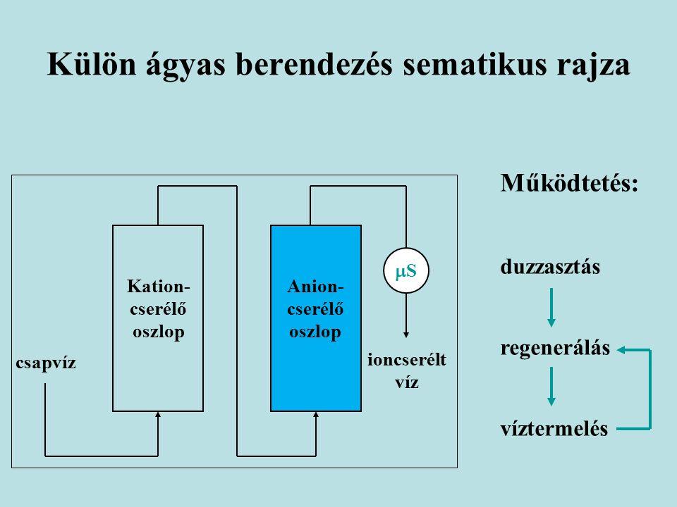 Külön ágyas berendezés sematikus rajza csapvíz Anion- cserélő oszlop Kation- cserélő oszlop ioncserélt víz SS Működtetés: duzzasztás regenerálás víztermelés