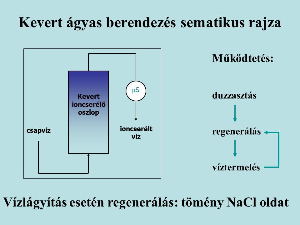 Kevert ágyas berendezés sematikus rajza csapvíz Kevert ioncserélő oszlop ioncserélt víz SS Vízlágyítás esetén regenerálás: tömény NaCl oldat Működtetés: duzzasztás regenerálás víztermelés