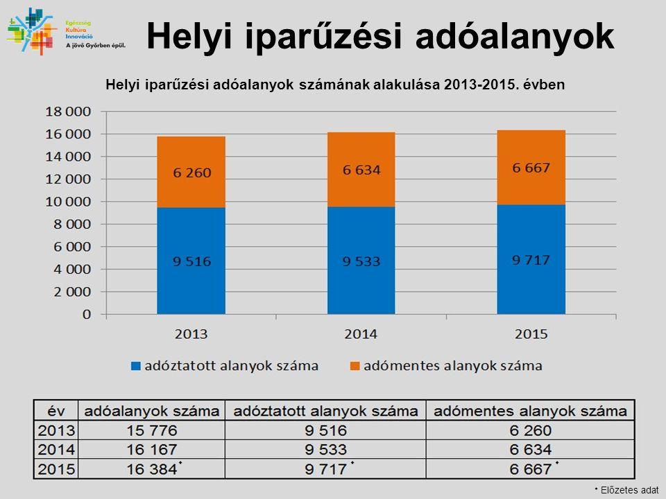 Helyi iparűzési adóalanyok Helyi iparűzési adóalanyok számának alakulása 2013-2015.