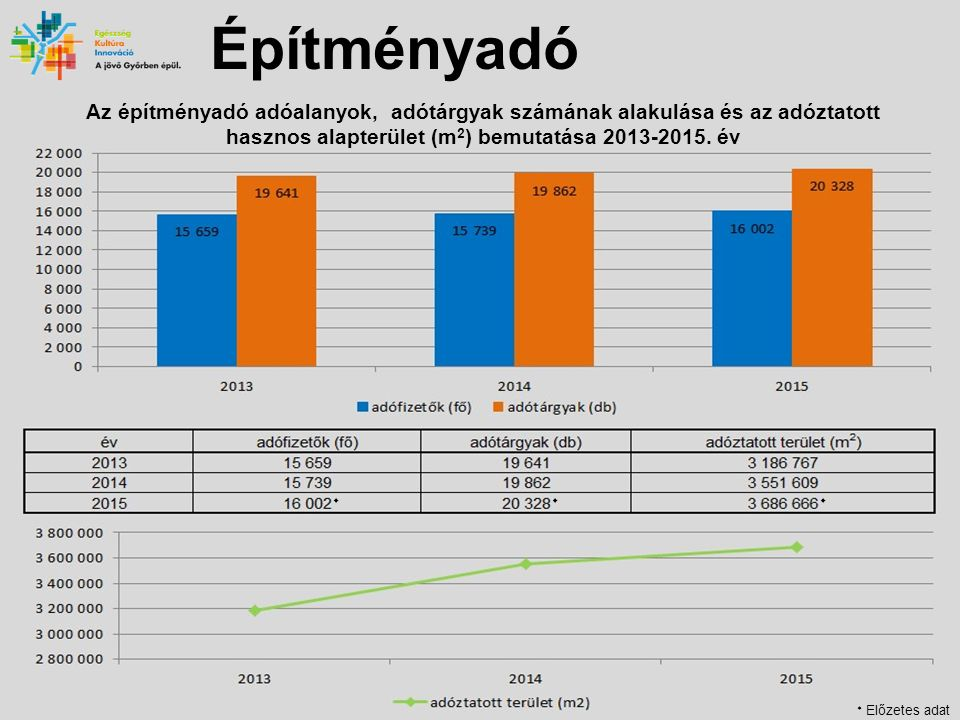 Építményadó Az építményadó adóalanyok, adótárgyak számának alakulása és az adóztatott hasznos alapterület (m 2 ) bemutatása 2013-2015.