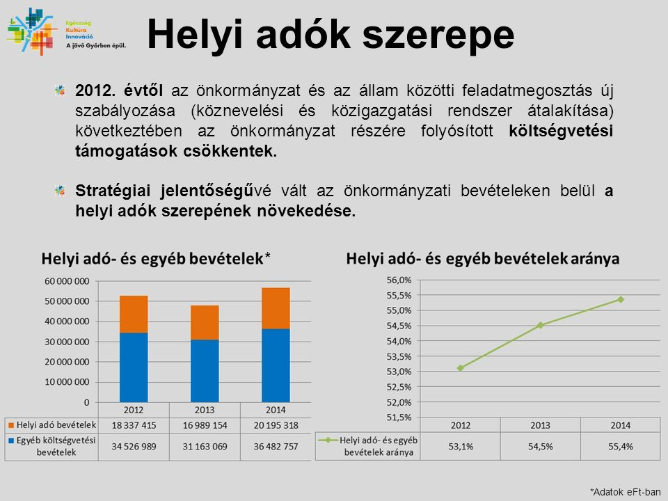 Helyi adók szerepe 2012.