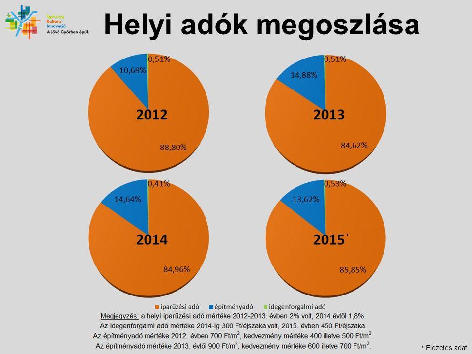 Helyi adók megoszlása  Előzetes adat 