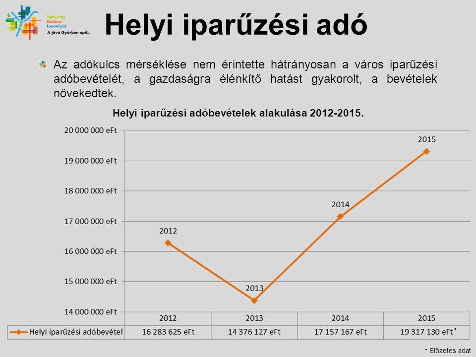 Helyi iparűzési adó Vállalkozások támogatása A helyi adókról szóló 1990.